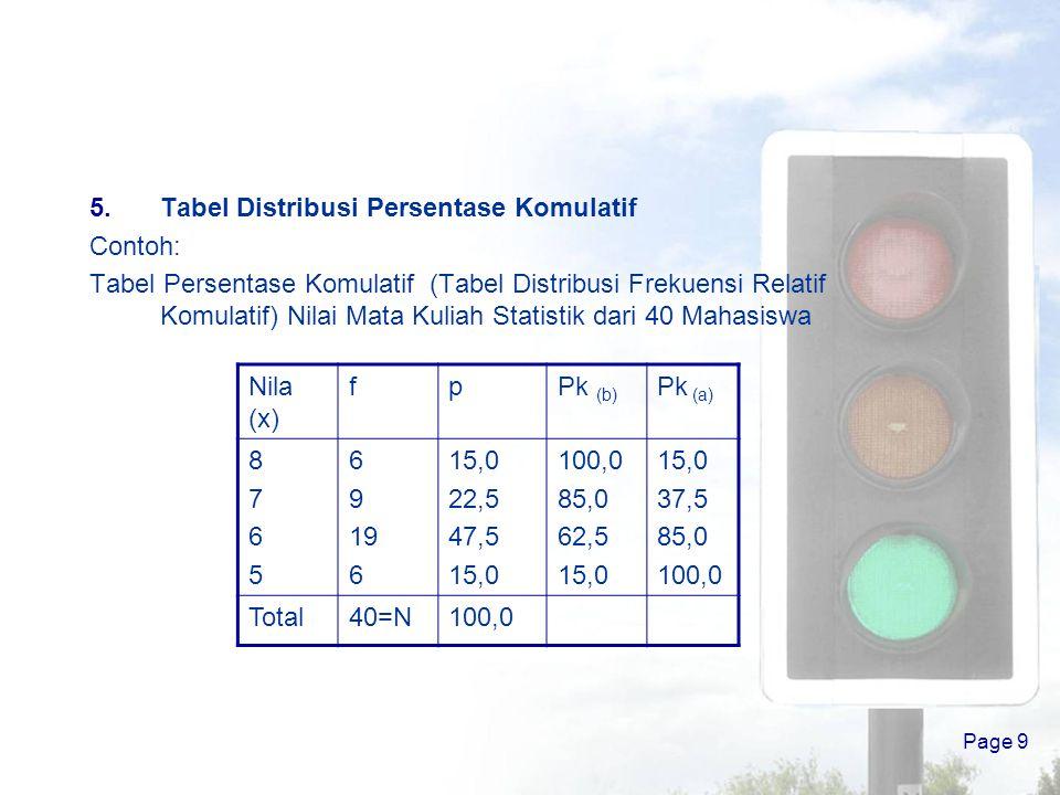 Tabel Distribusi Persentase Komulatif