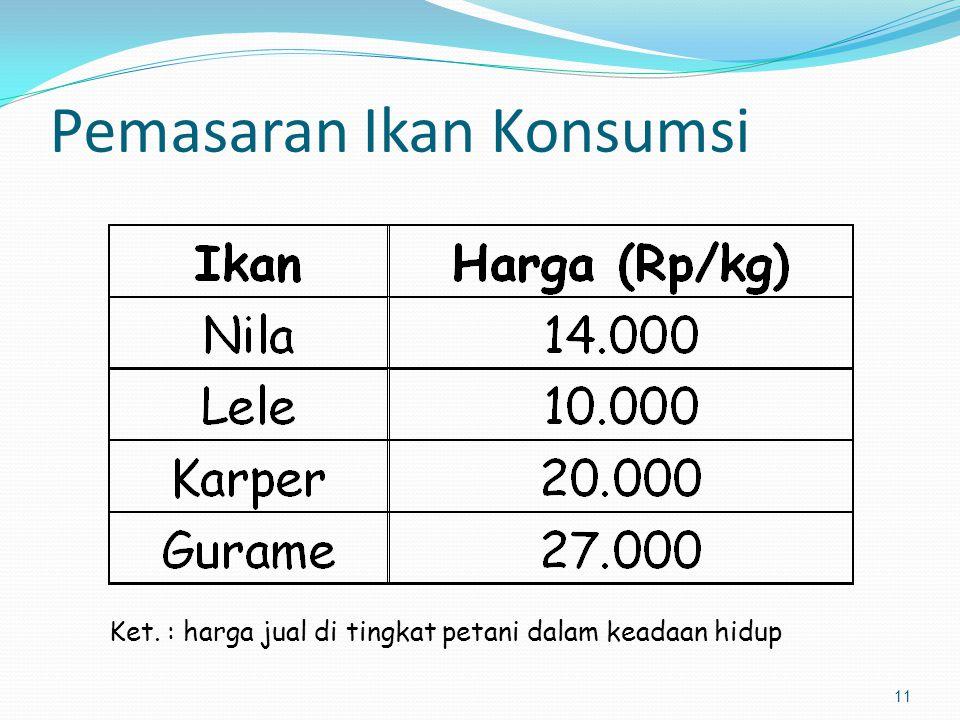 Pemasaran Ikan Konsumsi