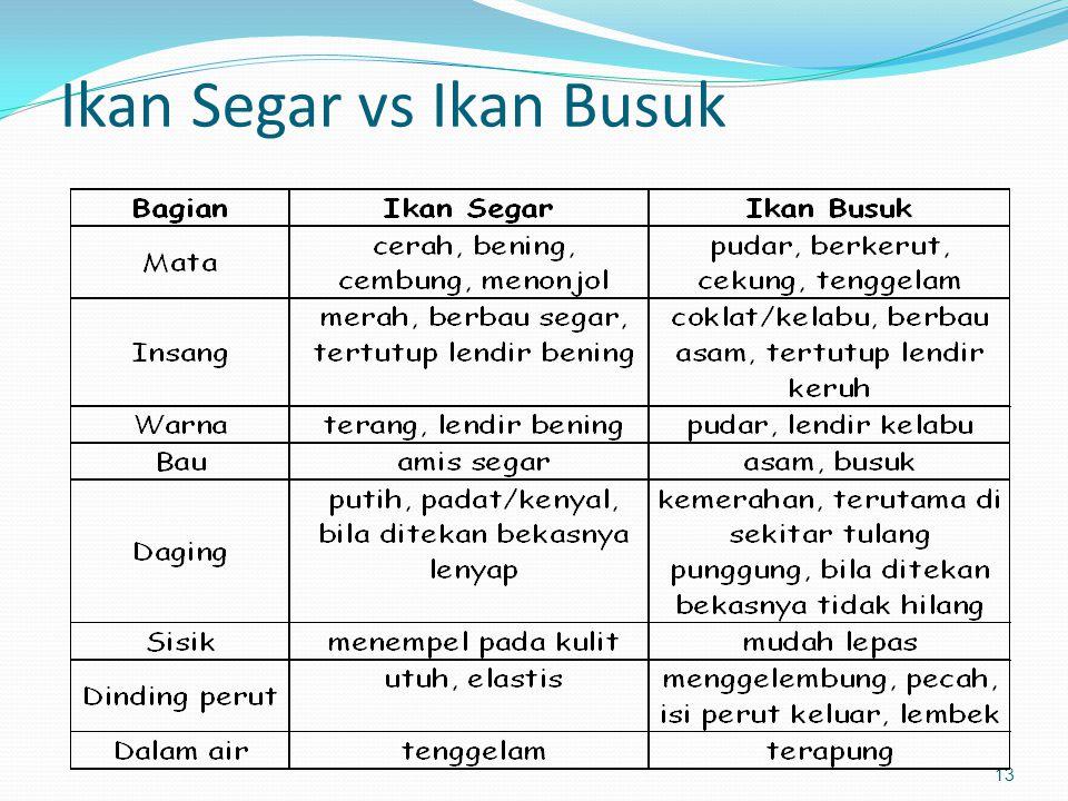 Ikan Segar vs Ikan Busuk