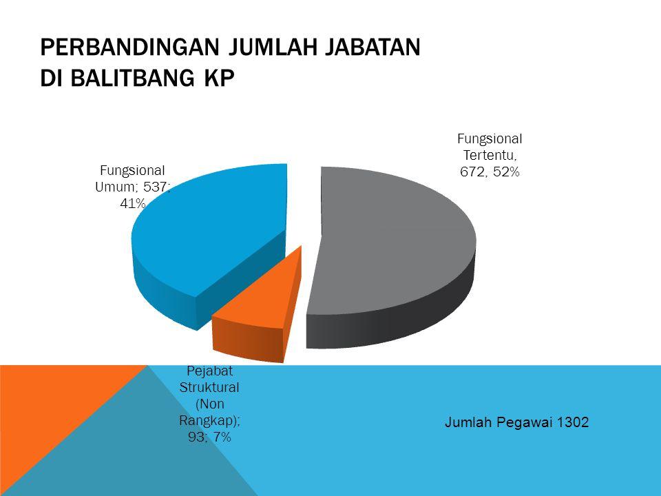 Perbandingan jumlah jabatan di balitbang kp
