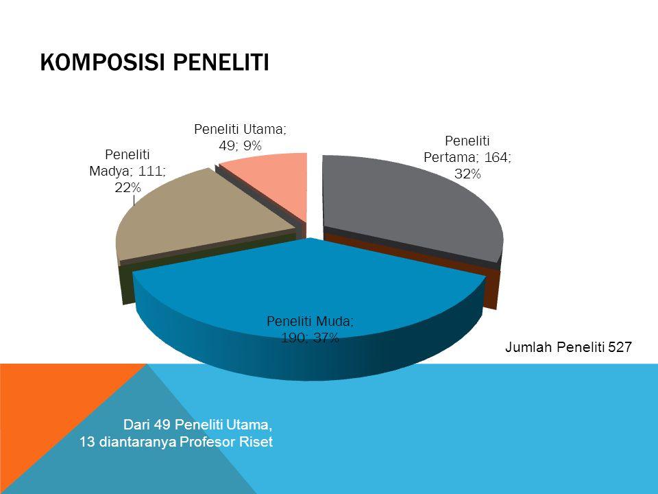 Komposisi peneliti Jumlah Peneliti 527 Dari 49 Peneliti Utama,