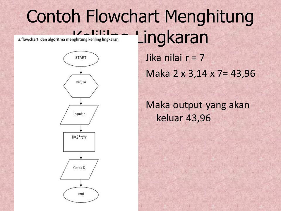Contoh Flowchart Menghitung Kelililng Lingkaran