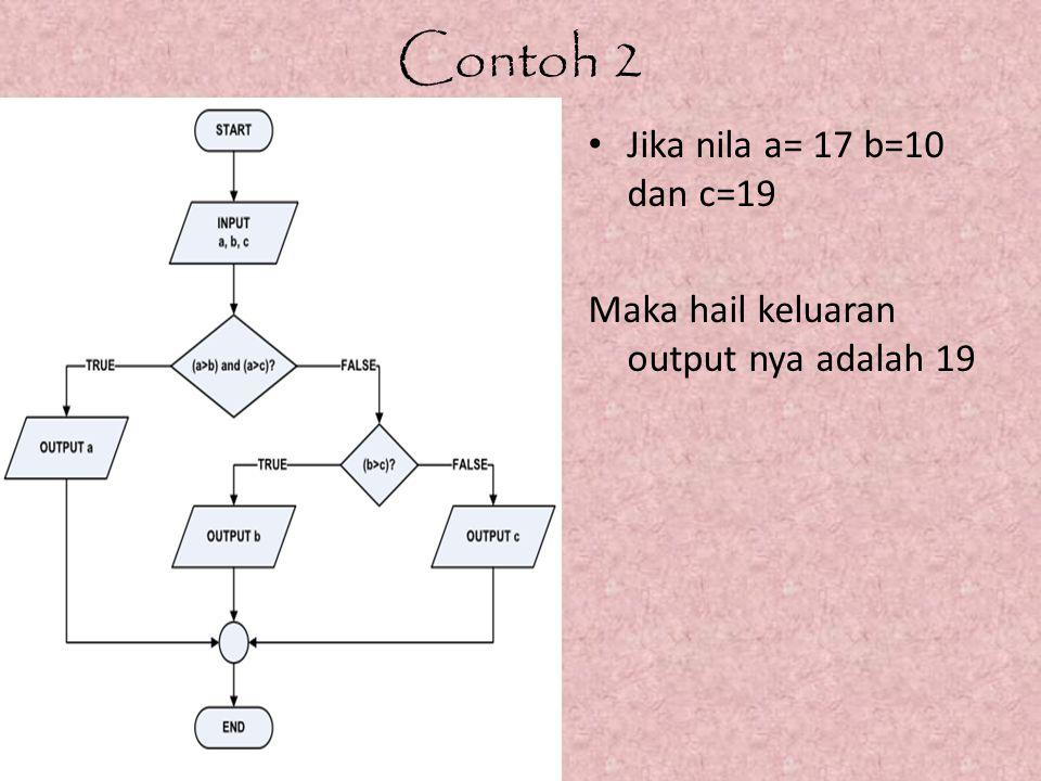 Contoh 2 Jika nila a= 17 b=10 dan c=19