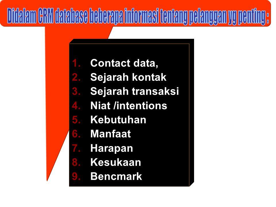 Didalam CRM database beberapa informasi tentang pelanggan yg penting :