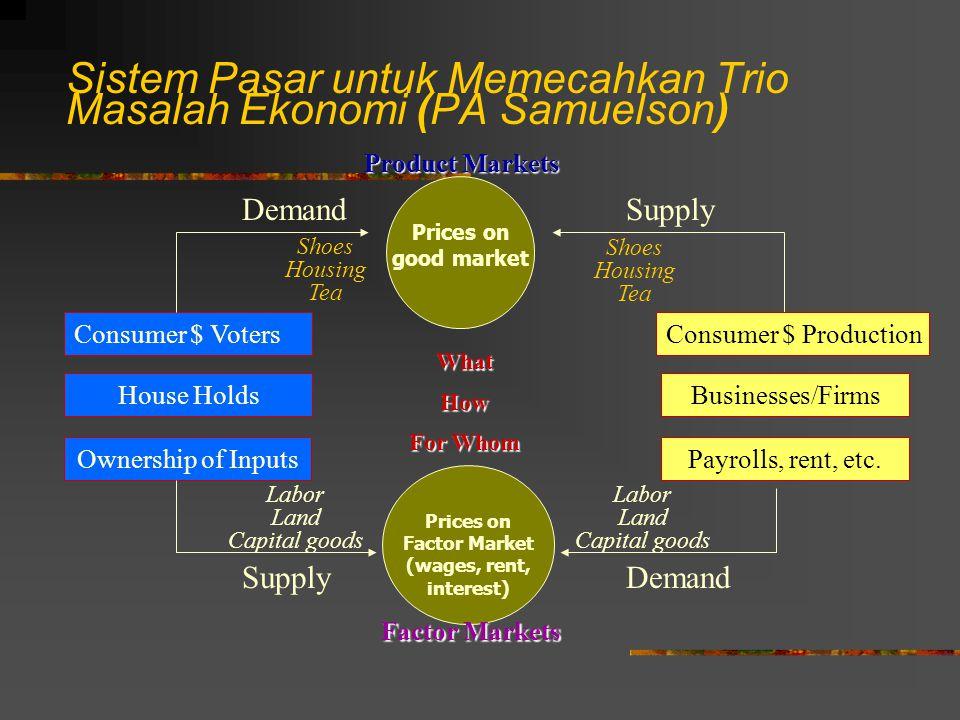 Sistem Pasar untuk Memecahkan Trio Masalah Ekonomi (PA Samuelson)