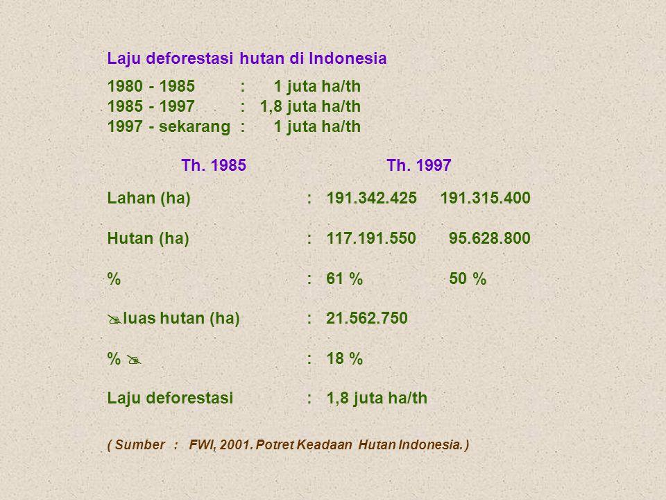 Laju deforestasi hutan di Indonesia