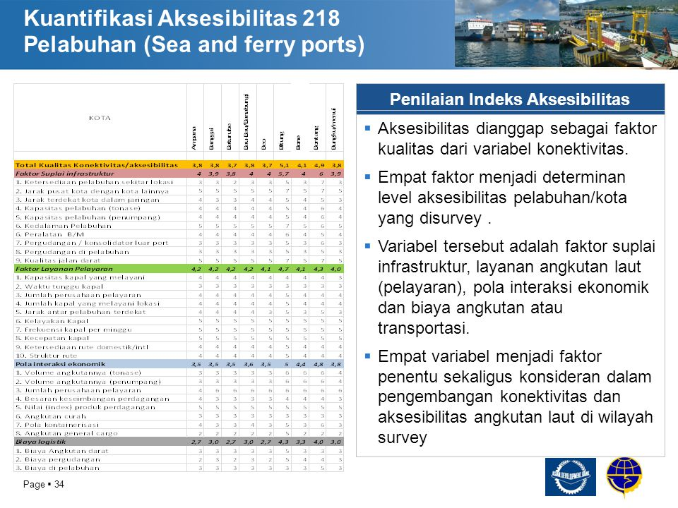 Kuantifikasi Aksesibilitas 218 Pelabuhan (Sea and ferry ports)