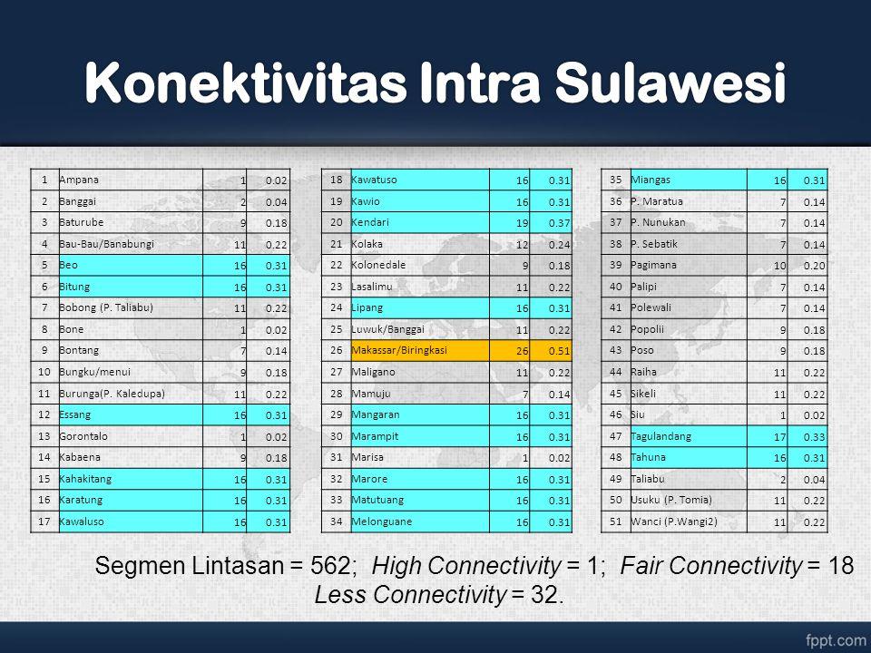 Konektivitas Intra Sulawesi