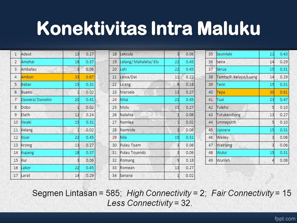 Konektivitas Intra Maluku