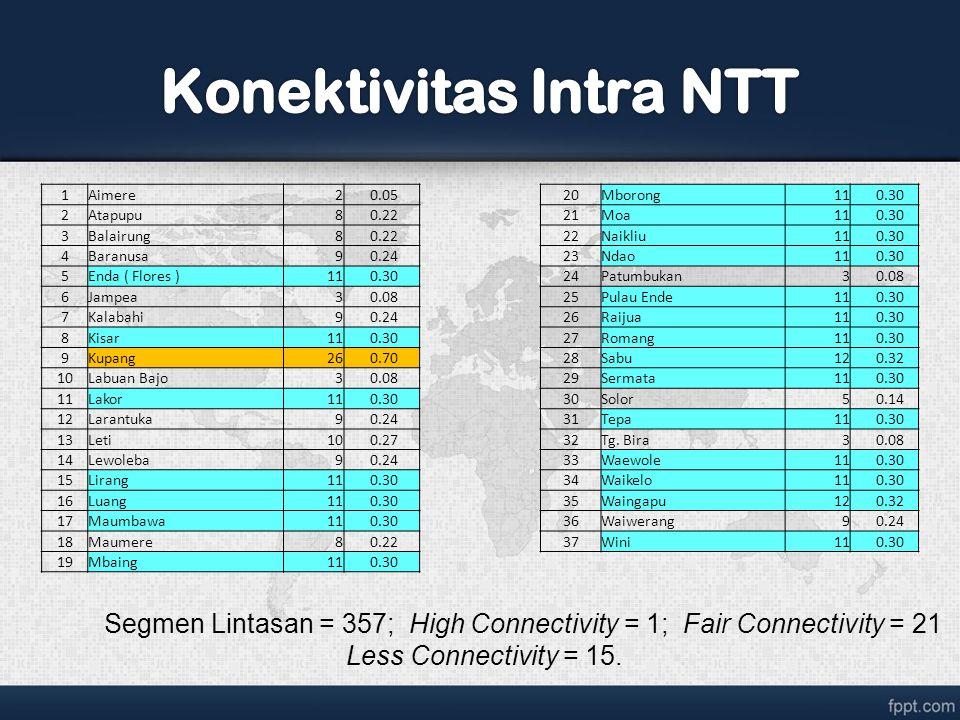 Konektivitas Intra NTT