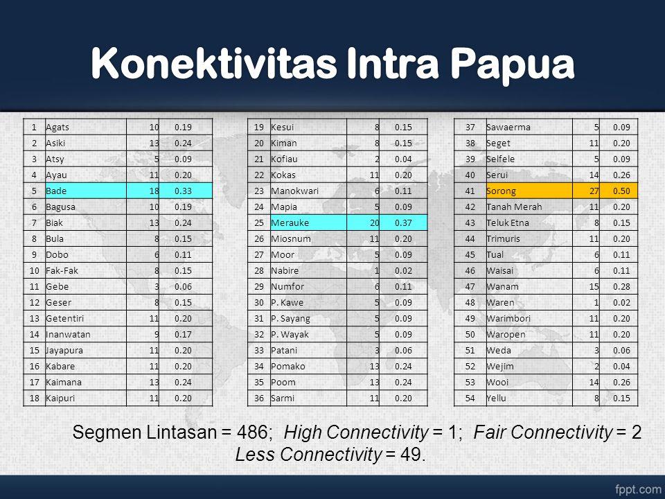 Konektivitas Intra Papua