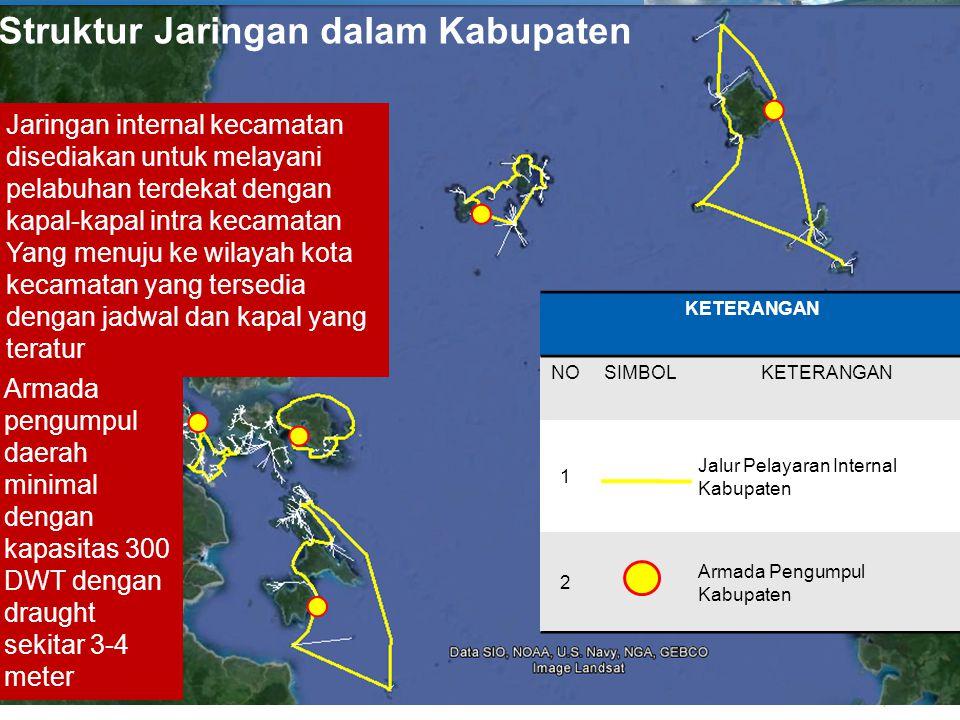 Struktur Jaringan dalam Kabupaten