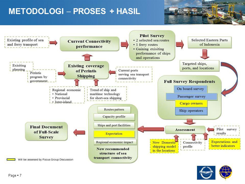 METODOLOGI  PROSES + HASIL