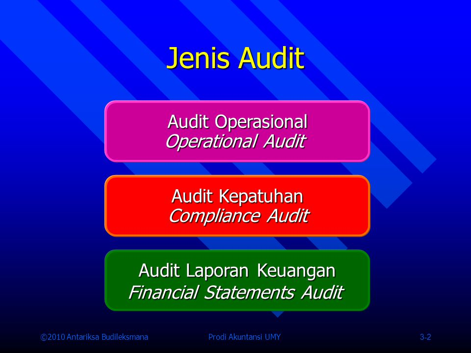 Jenis Audit Audit Operasional Operational Audit Audit Kepatuhan