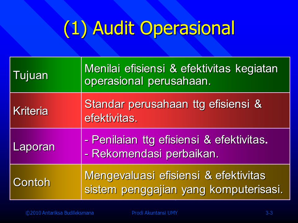 (1) Audit Operasional Tujuan. Menilai efisiensi & efektivitas kegiatan operasional perusahaan. Kriteria.