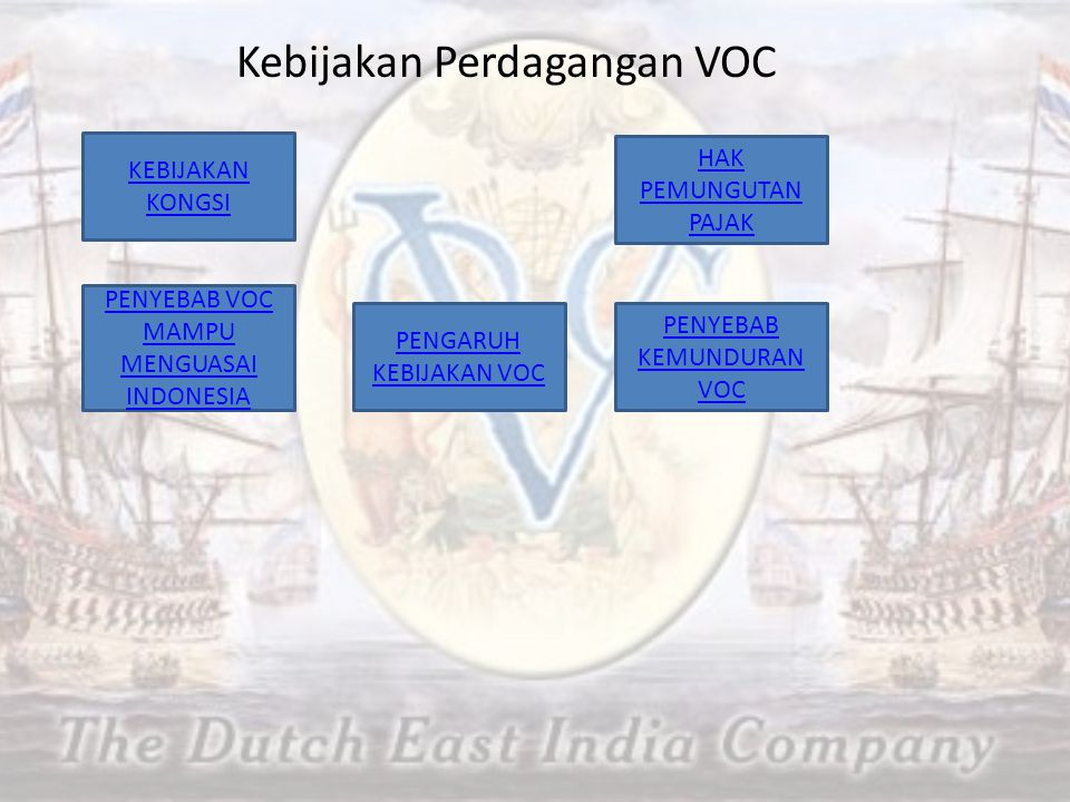 Kebijakan Perdagangan VOC