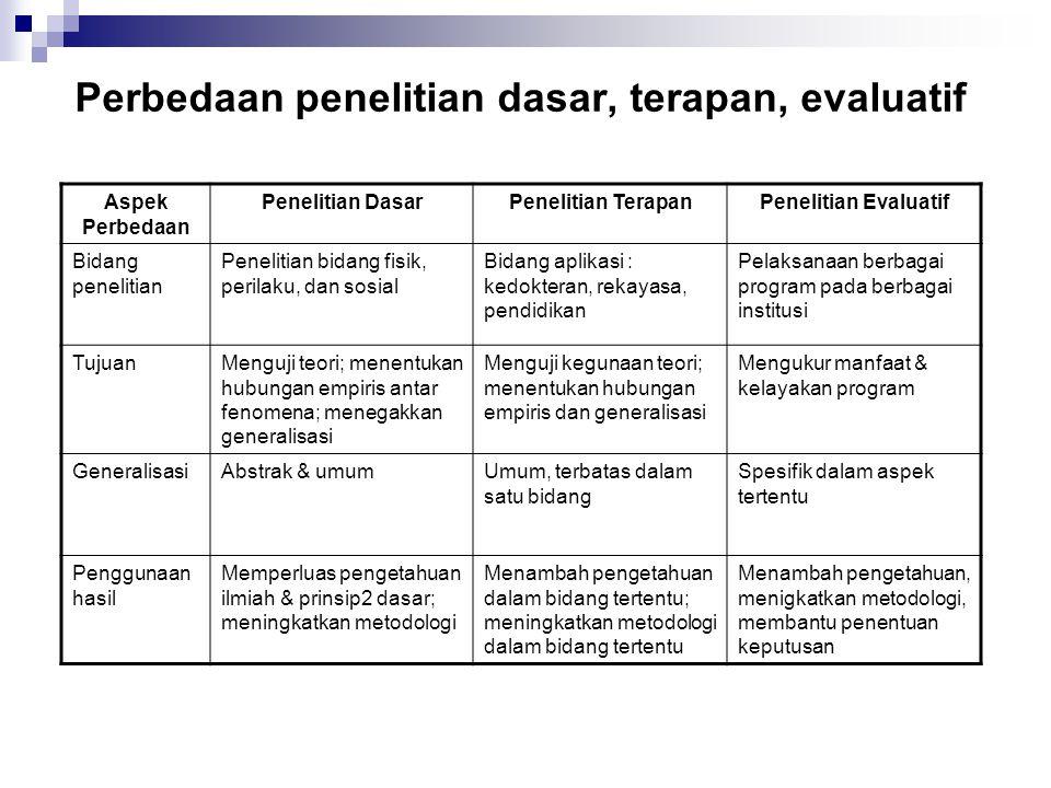 Perbedaan penelitian dasar, terapan, evaluatif