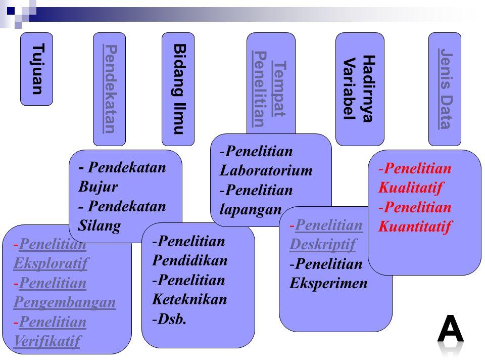A Tujuan Tempat Penelitian Hadirnya Variabel Pendekatan Bidang Ilmu