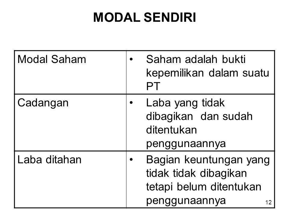 MODAL SENDIRI Modal Saham