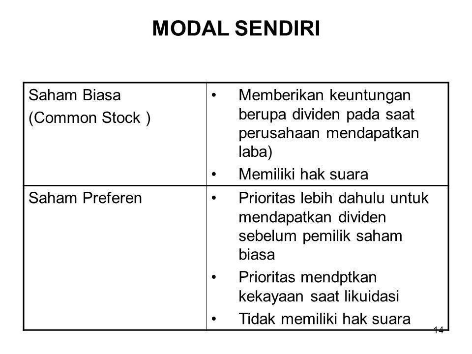 MODAL SENDIRI Saham Biasa (Common Stock )