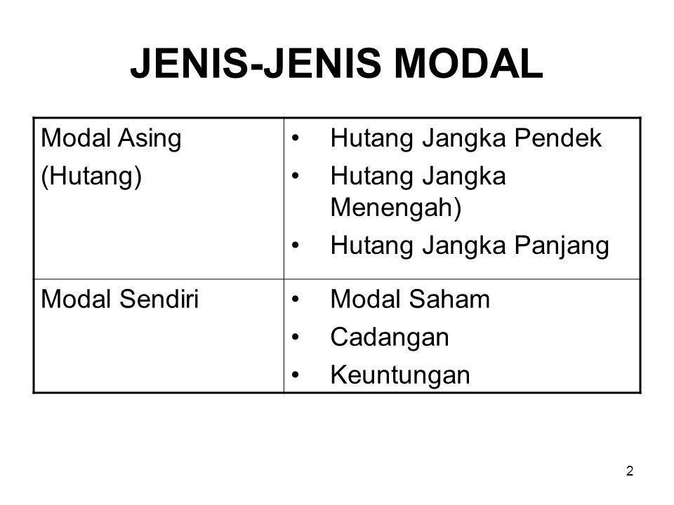 JENIS-JENIS MODAL Modal Asing (Hutang) Hutang Jangka Pendek