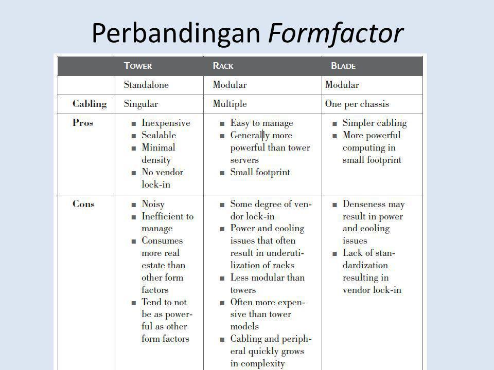 Perbandingan Formfactor