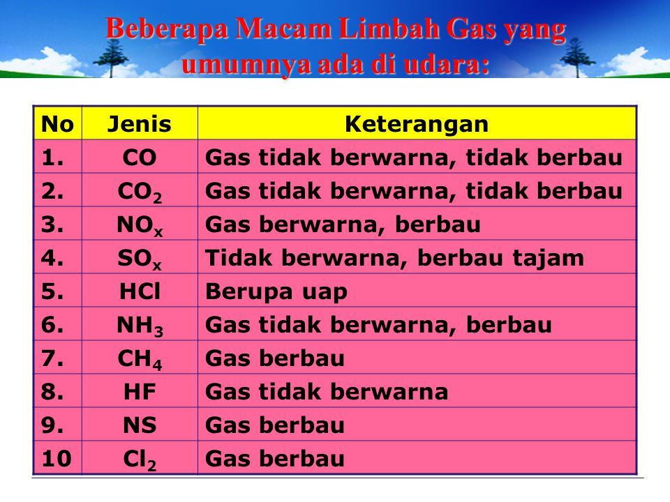 Beberapa Macam Limbah Gas yang umumnya ada di udara: