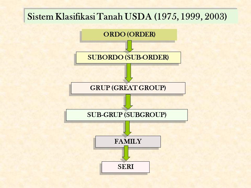 Sistem Klasifikasi Tanah USDA (1975, 1999, 2003)
