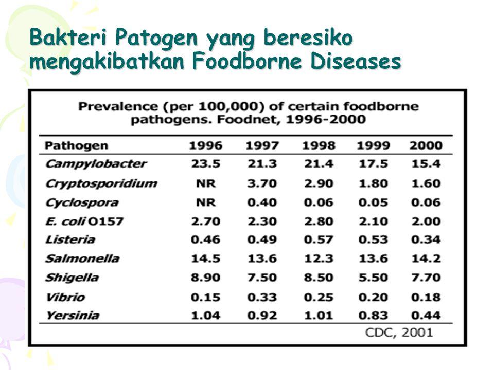 Bakteri Patogen yang beresiko mengakibatkan Foodborne Diseases