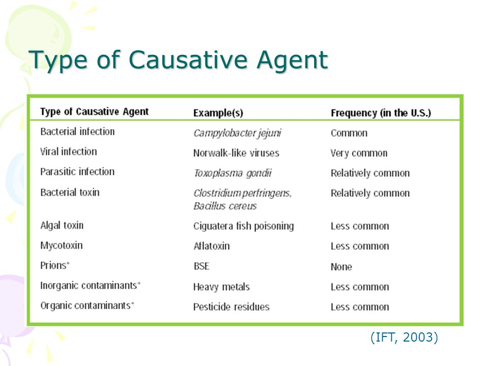 Type of Causative Agent