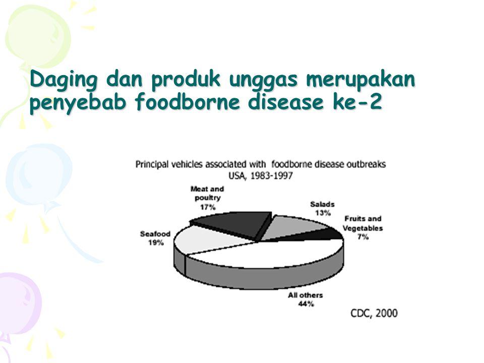 Daging dan produk unggas merupakan penyebab foodborne disease ke-2
