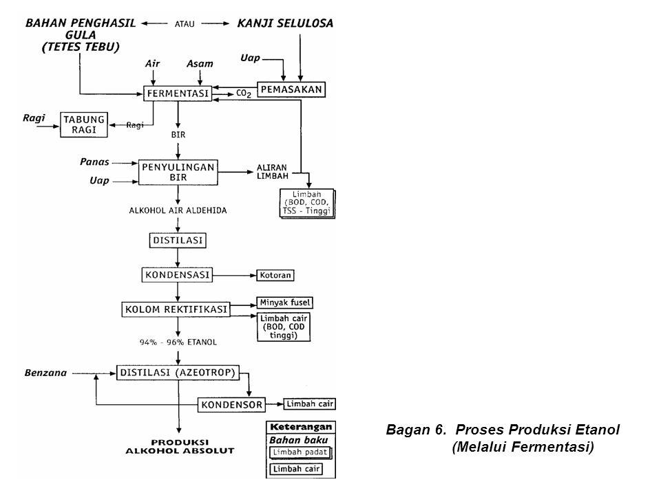Bagan 6. Proses Produksi Etanol