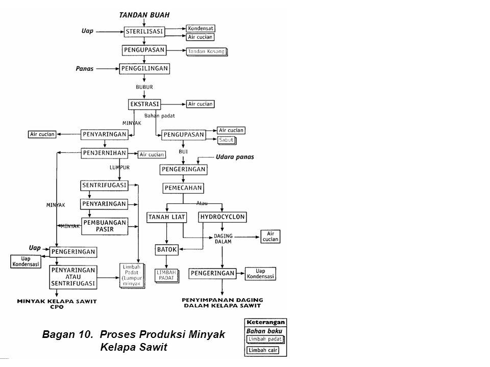 Bagan 10. Proses Produksi Minyak