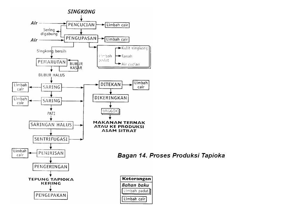 Bagan 14. Proses Produksi Tapioka