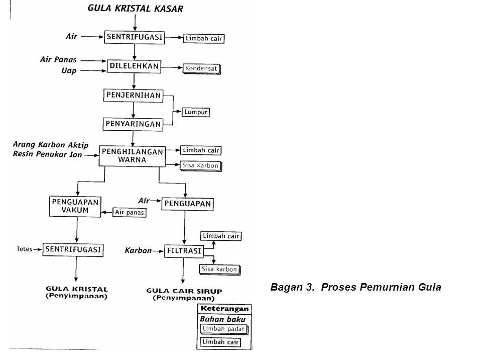 Bagan 3. Proses Pemurnian Gula