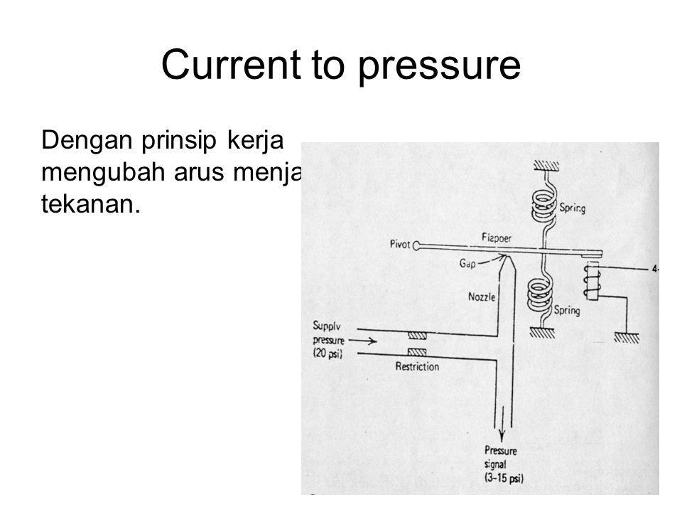 Current to pressure Dengan prinsip kerja mengubah arus menjadi tekanan.