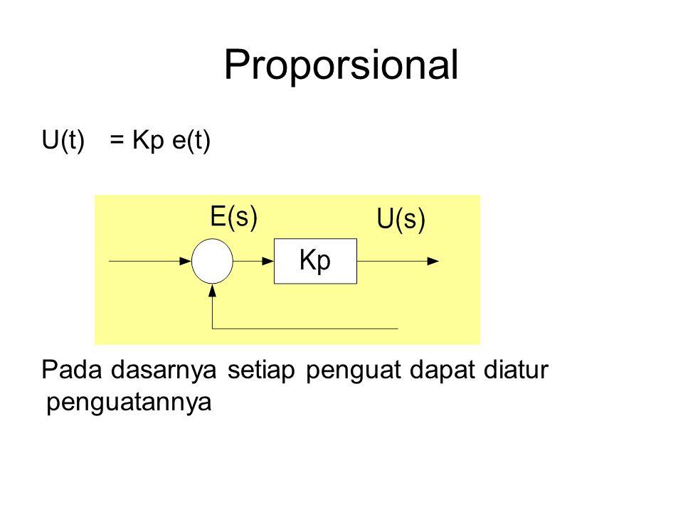 Proporsional U(t) = Kp e(t)