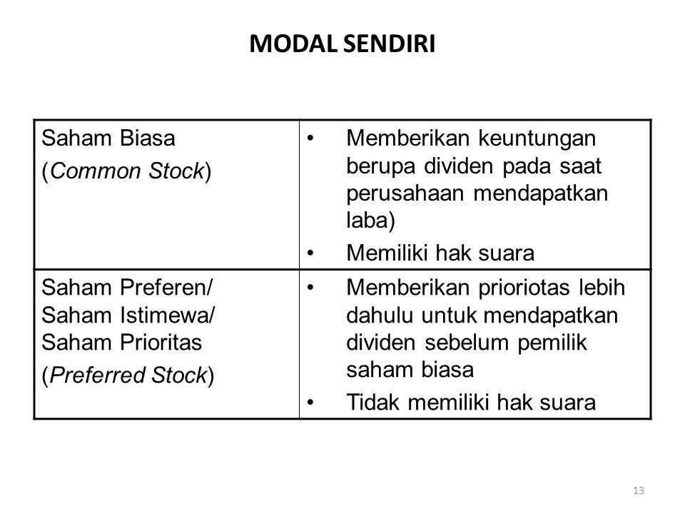 MODAL SENDIRI Saham Biasa (Common Stock)