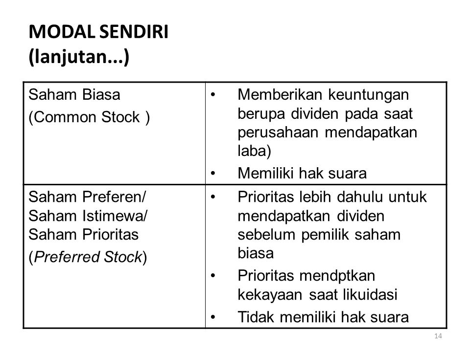 MODAL SENDIRI (lanjutan...)