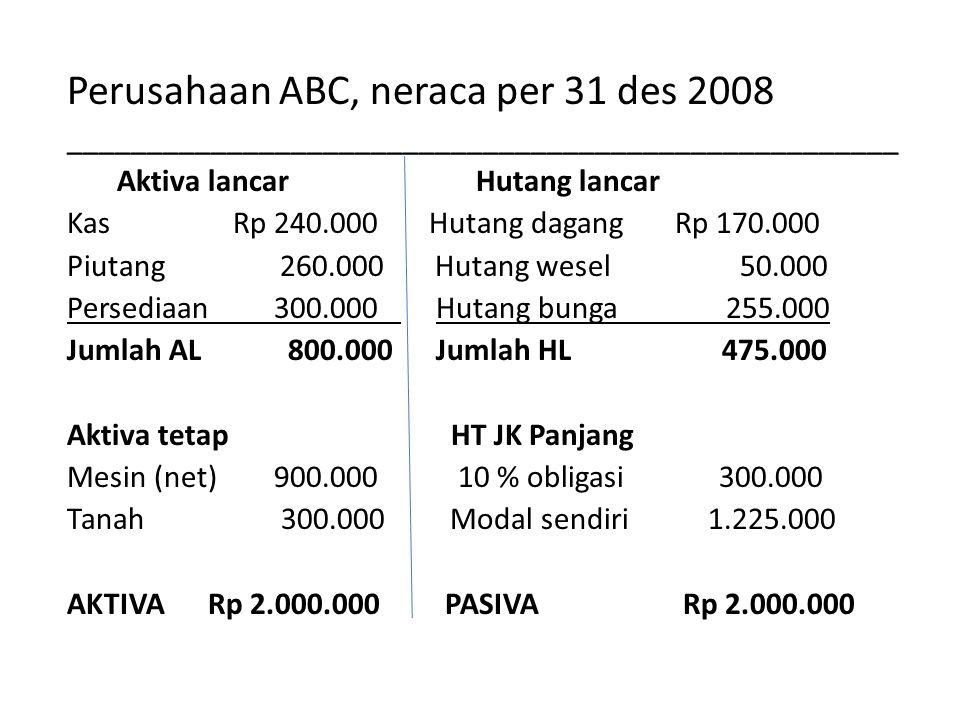 Perusahaan ABC, neraca per 31 des 2008