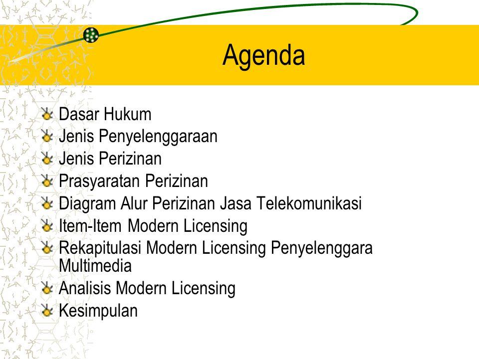 Agenda Dasar Hukum Jenis Penyelenggaraan Jenis Perizinan