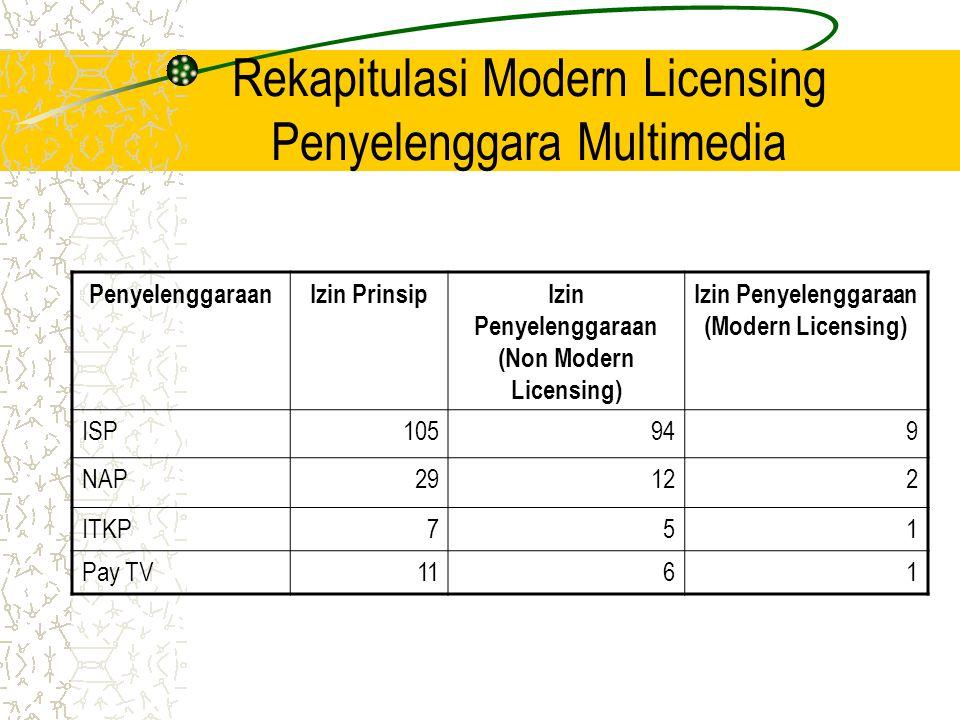 Rekapitulasi Modern Licensing Penyelenggara Multimedia