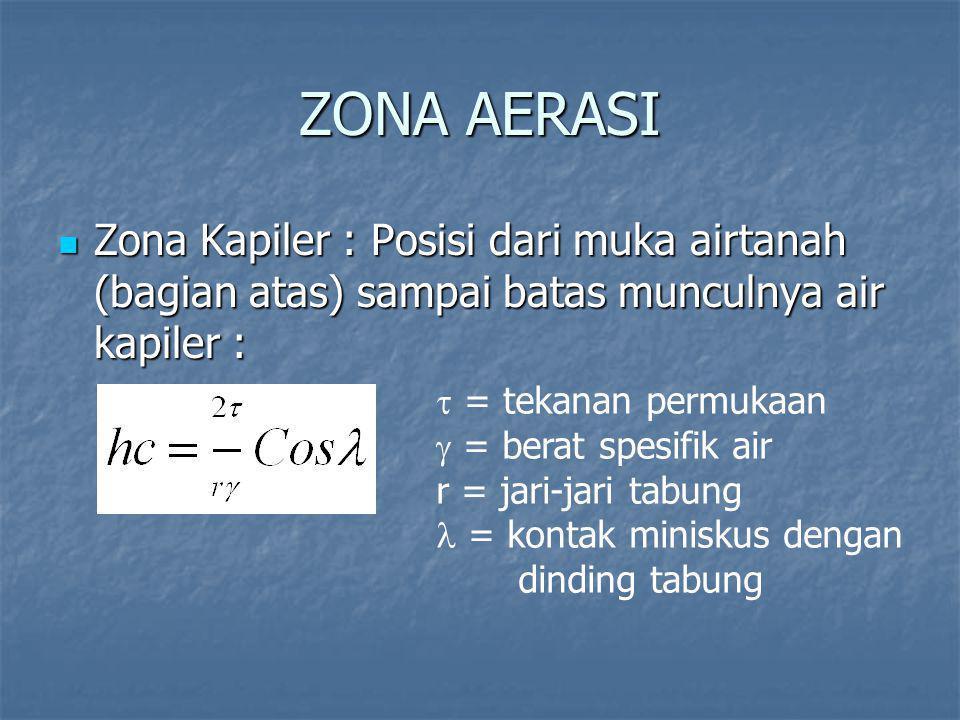 ZONA AERASI Zona Kapiler : Posisi dari muka airtanah (bagian atas) sampai batas munculnya air kapiler :
