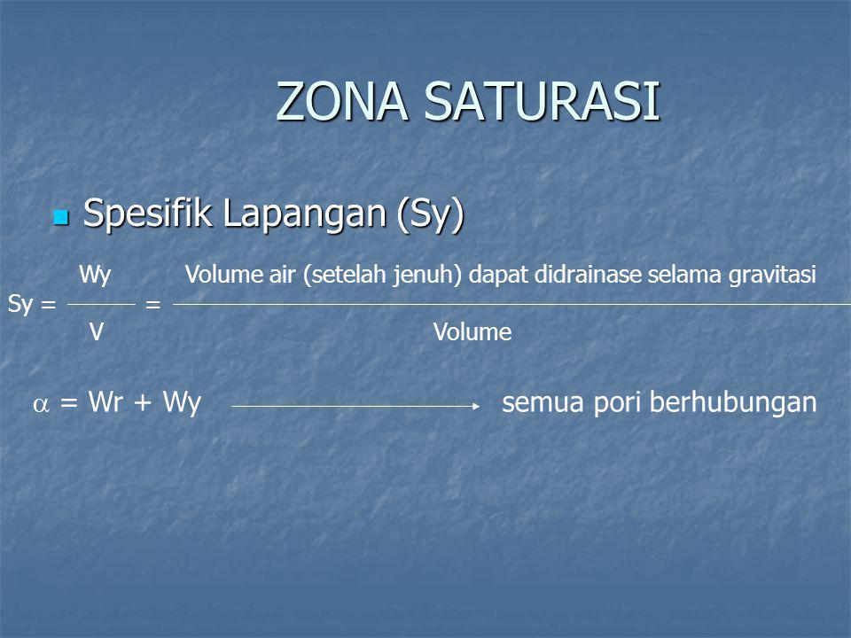 ZONA SATURASI Spesifik Lapangan (Sy)