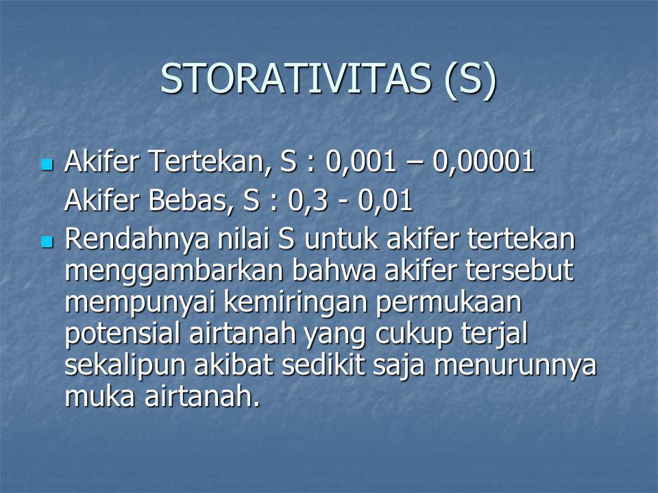 STORATIVITAS (S) Akifer Tertekan, S : 0,001 – 0,00001