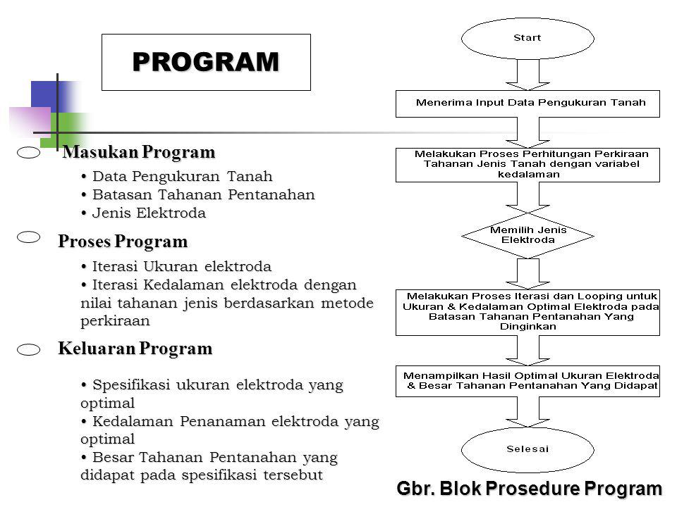 PROGRAM Masukan Program Proses Program Keluaran Program