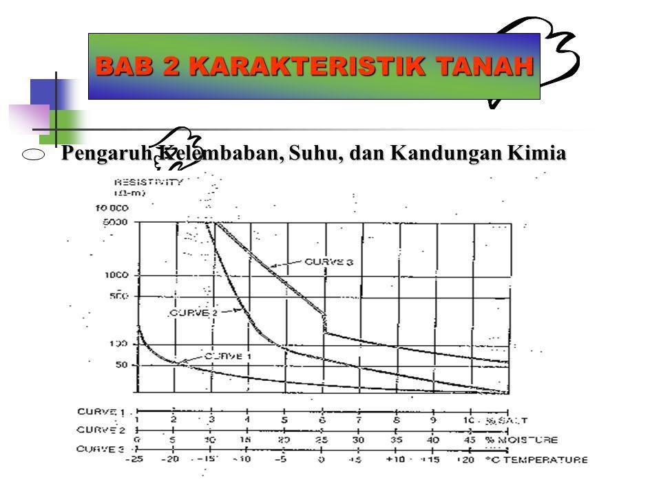 BAB 2 KARAKTERISTIK TANAH