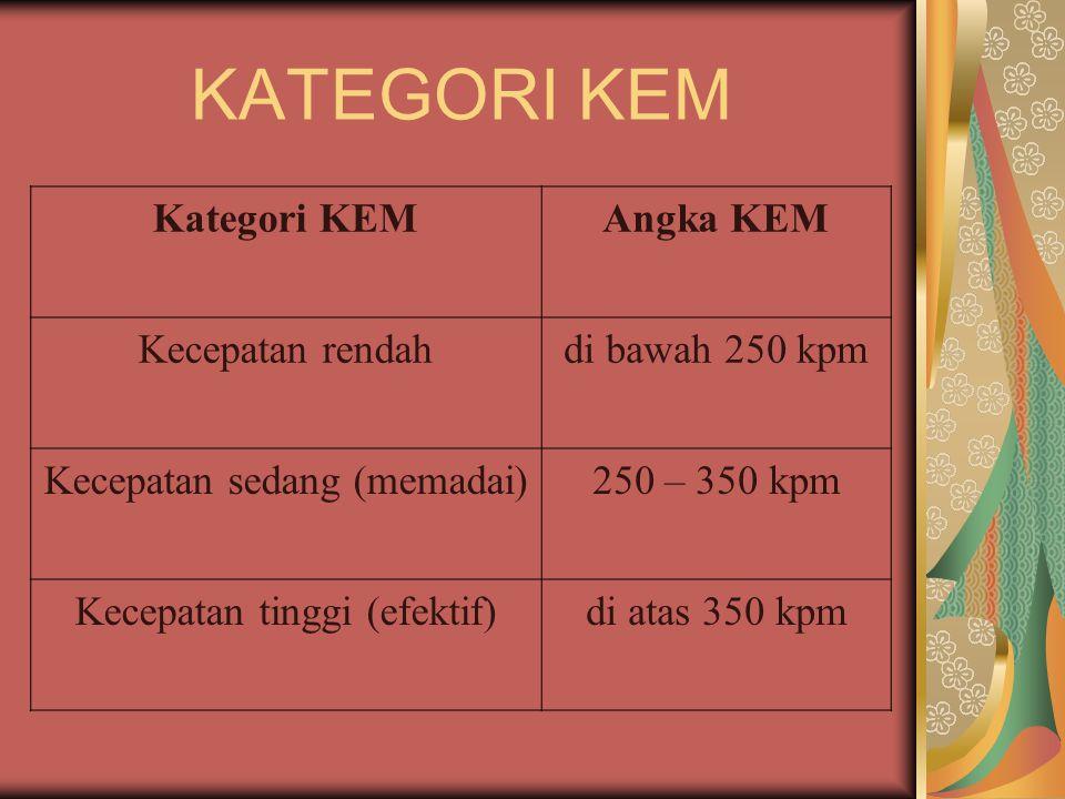 KATEGORI KEM Kategori KEM Angka KEM Kecepatan rendah di bawah 250 kpm