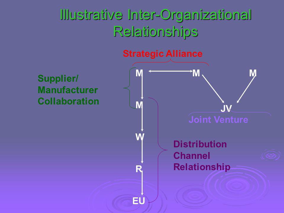 Illustrative Inter-Organizational Relationships