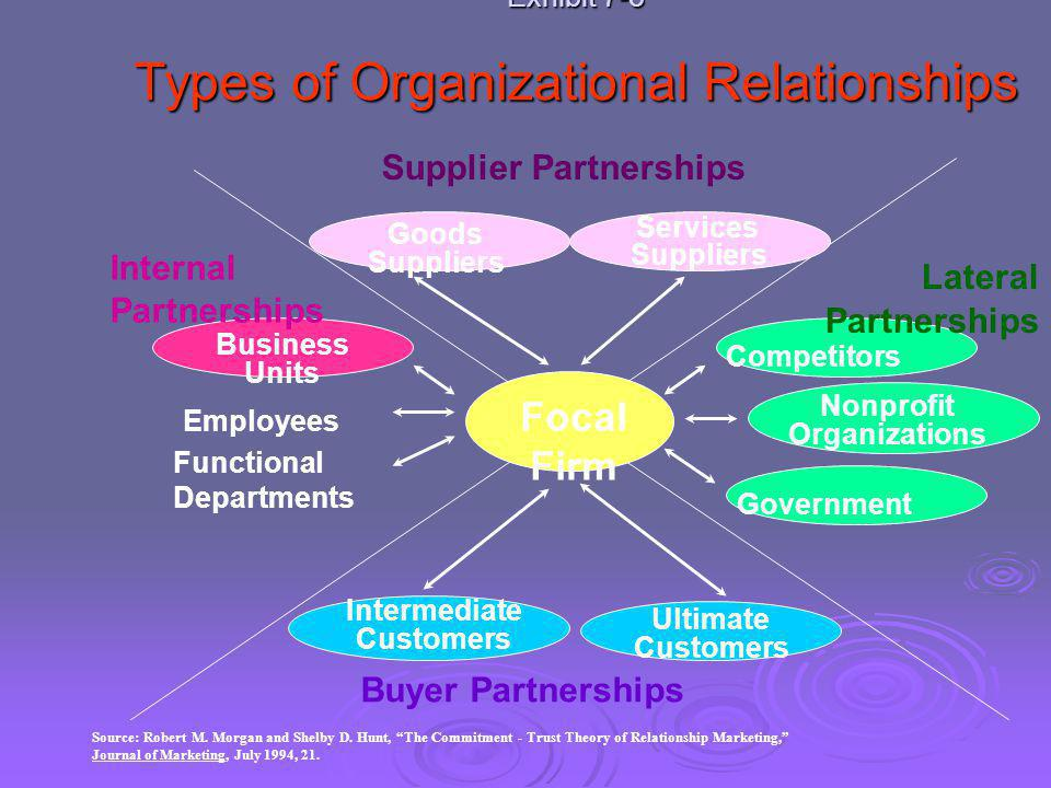 Exhibit 7-3 Types of Organizational Relationships